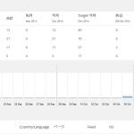 WordPressプラグイン「StatPress」アクセス数の見方 解説